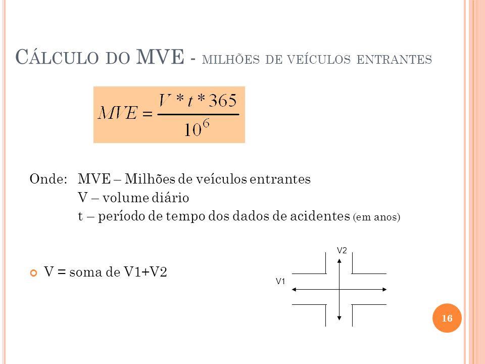 Cálculo do MVE - milhões de veículos entrantes