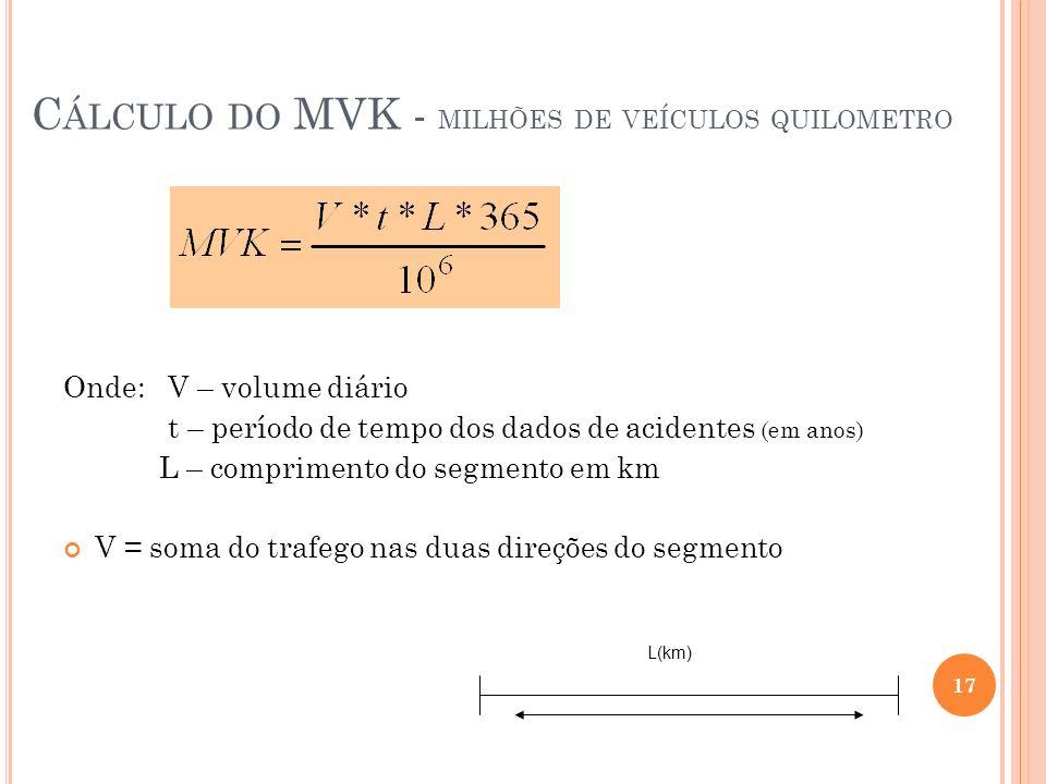 Cálculo do MVK - milhões de veículos quilometro