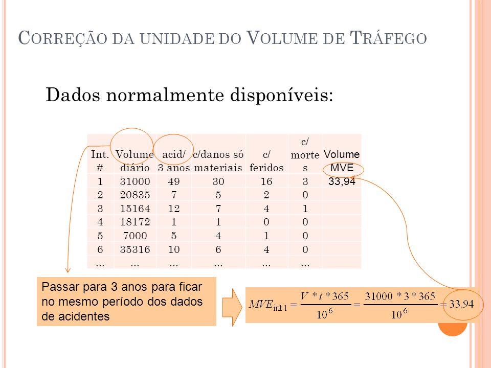Correção da unidade do Volume de Tráfego
