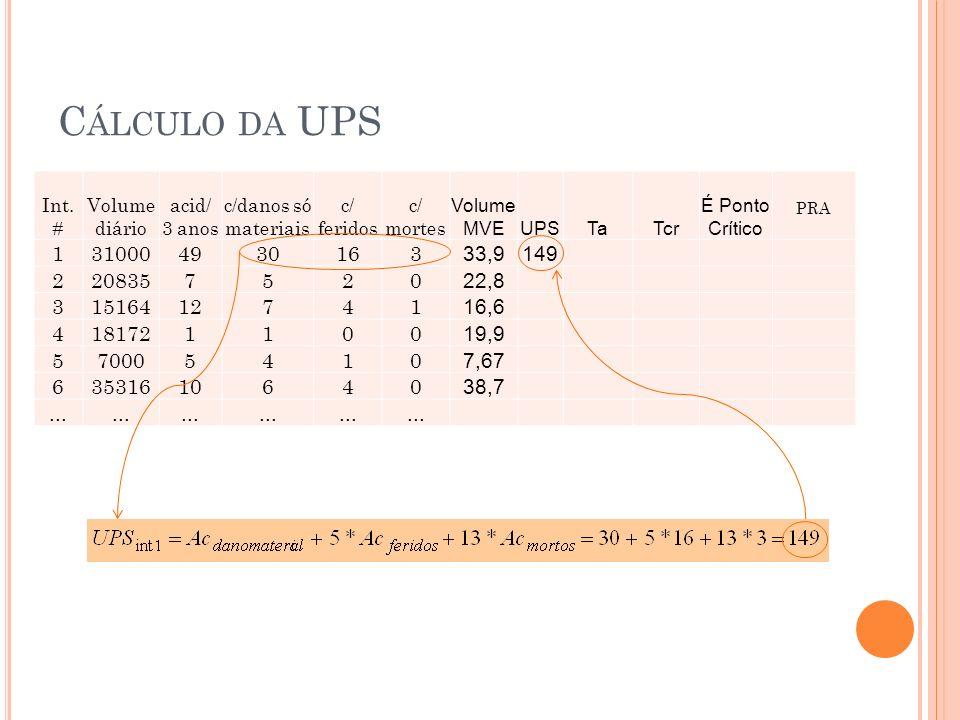 Cálculo da UPS Int. # Volume diário. acid/ 3 anos. c/danos só materiais. c/ feridos. c/ mortes.