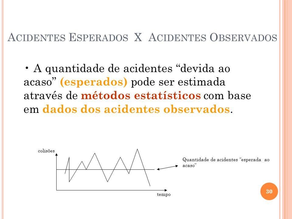 Acidentes Esperados X Acidentes Observados