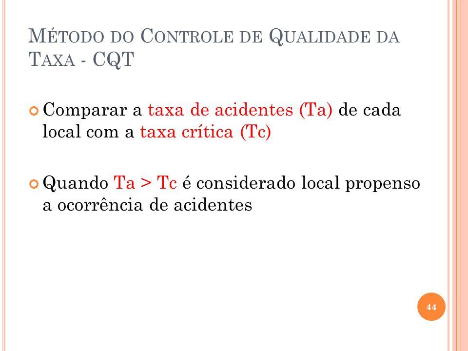 Método do Controle de Qualidade da Taxa - CQT