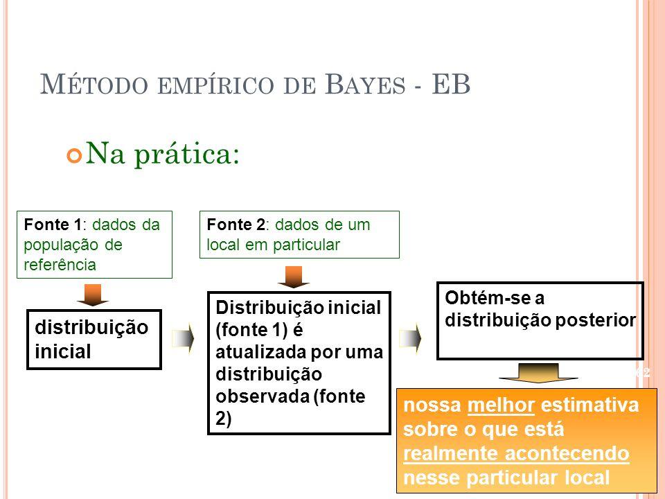 Método empírico de Bayes - EB