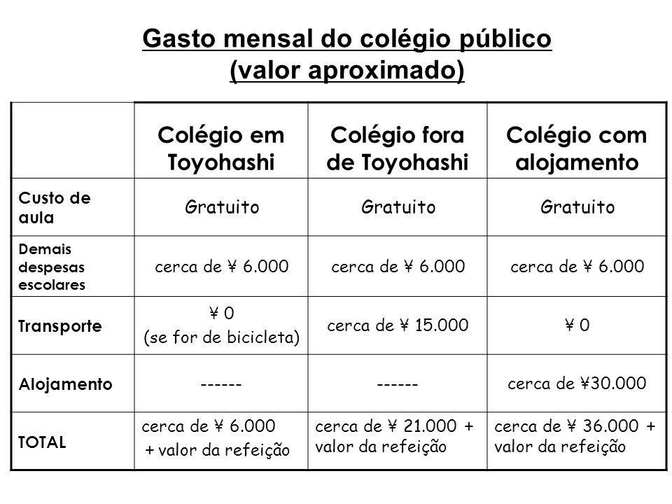 Gasto mensal do colégio público (valor aproximado)