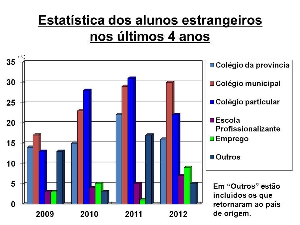 Estatística dos alunos estrangeiros nos últimos 4 anos