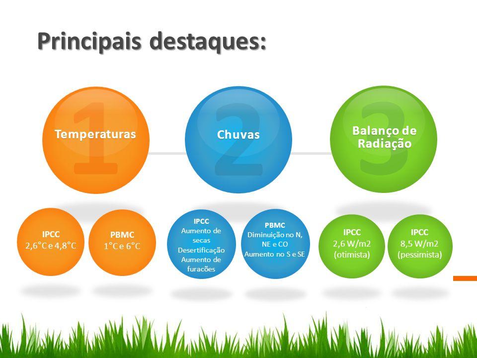 1 2 3 Principais destaques: Balanço de Radiação Temperaturas Chuvas