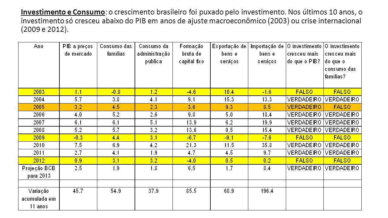 Investimento e Consumo: o crescimento brasileiro foi puxado pelo investimento.