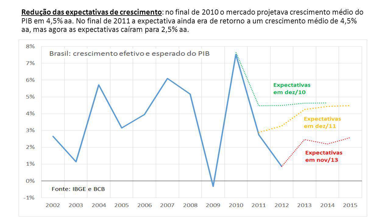 Redução das expectativas de crescimento: no final de 2010 o mercado projetava crescimento médio do PIB em 4,5% aa.