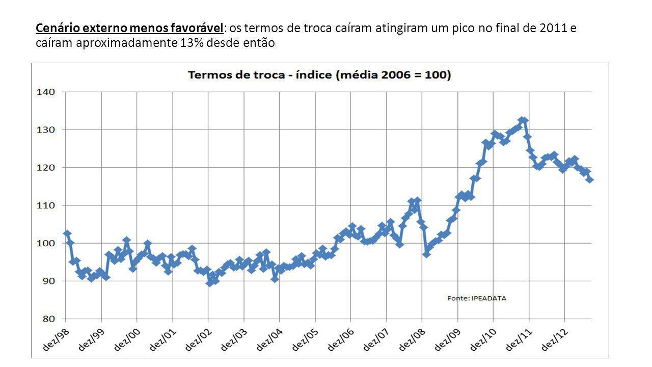 Cenário externo menos favorável: os termos de troca caíram atingiram um pico no final de 2011 e caíram aproximadamente 13% desde então