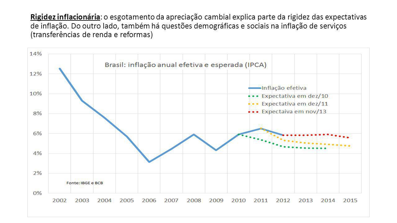 Rigidez inflacionária: o esgotamento da apreciação cambial explica parte da rigidez das expectativas de inflação.