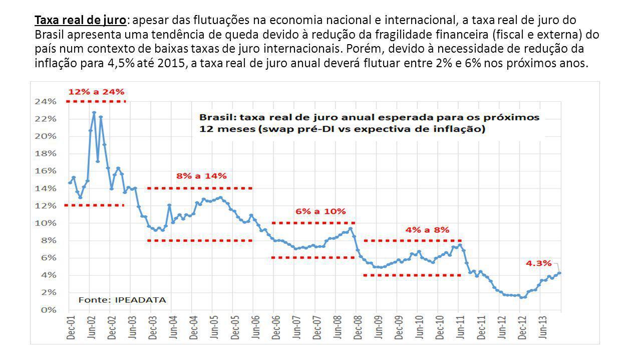 Taxa real de juro: apesar das flutuações na economia nacional e internacional, a taxa real de juro do Brasil apresenta uma tendência de queda devido à redução da fragilidade financeira (fiscal e externa) do país num contexto de baixas taxas de juro internacionais.