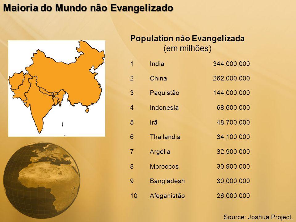 Population não Evangelizada