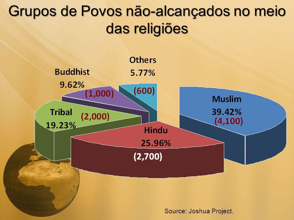 Grupos de Povos não-alcançados no meio das religiões