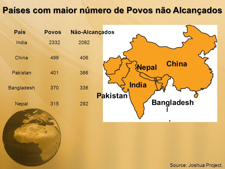 Países com maior número de Povos não Alcançados