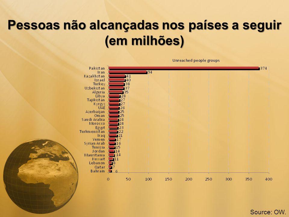 Pessoas não alcançadas nos países a seguir (em milhões)