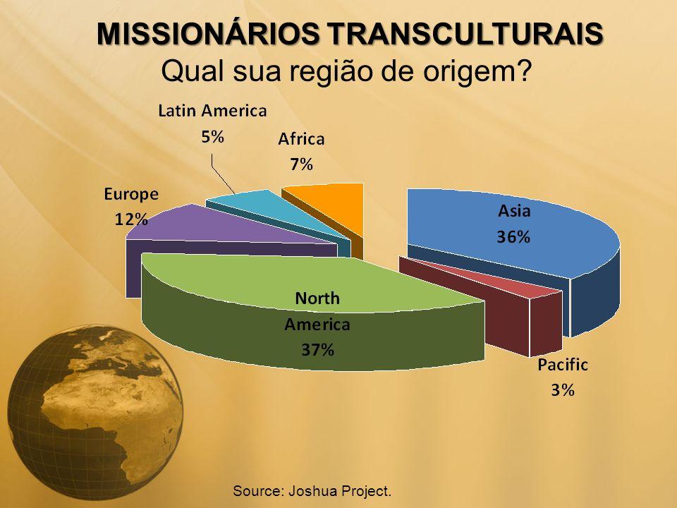 MISSIONÁRIOS TRANSCULTURAIS Qual sua região de origem