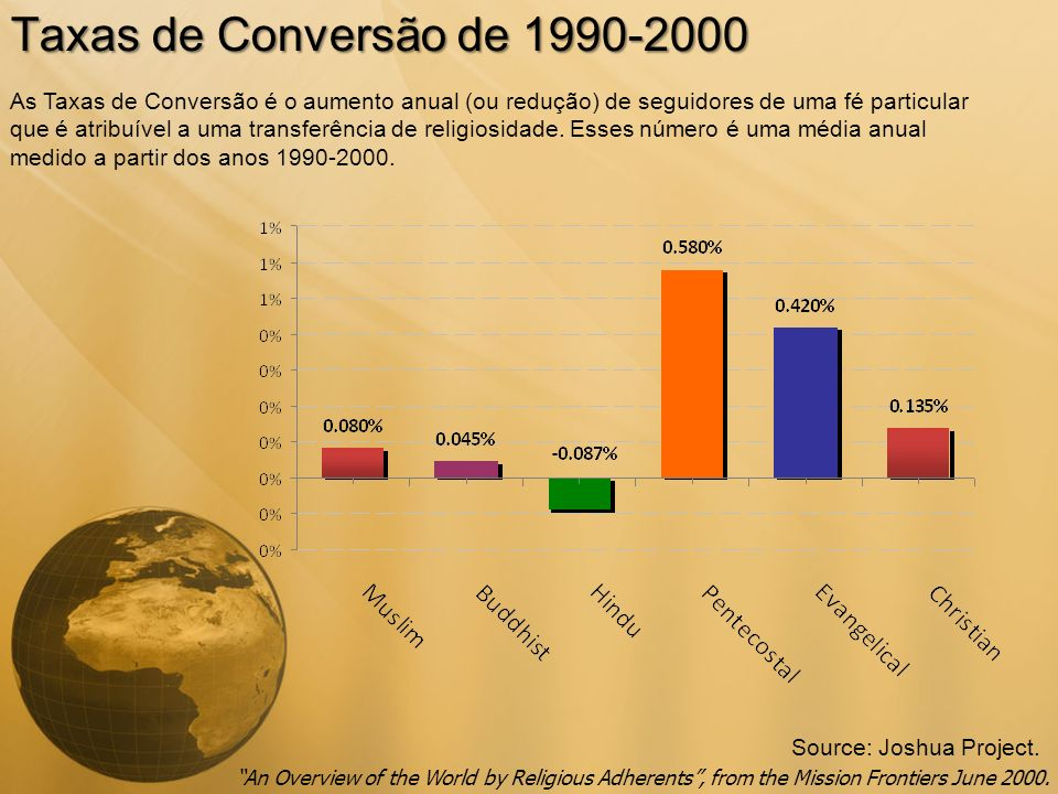 Taxas de Conversão de 1990-2000