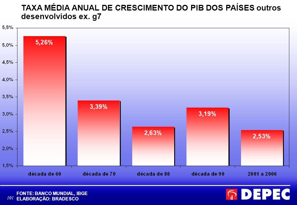 TAXA MÉDIA ANUAL DE CRESCIMENTO DO PIB DOS PAÍSES outros desenvolvidos ex. g7