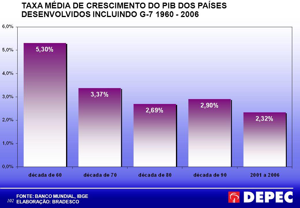 TAXA MÉDIA DE CRESCIMENTO DO PIB DOS PAÍSES DESENVOLVIDOS INCLUINDO G-7 1960 - 2006