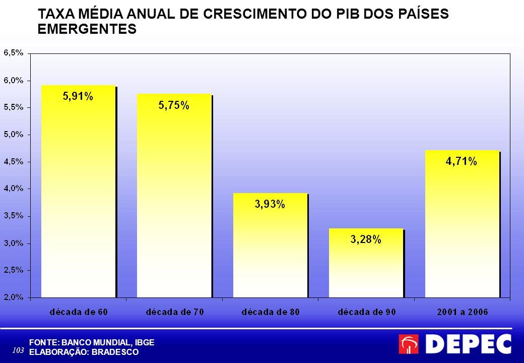 TAXA MÉDIA ANUAL DE CRESCIMENTO DO PIB DOS PAÍSES EMERGENTES