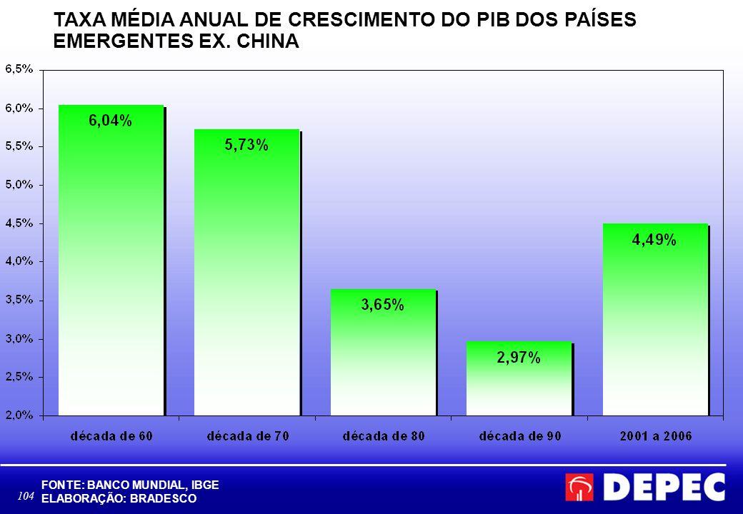 TAXA MÉDIA ANUAL DE CRESCIMENTO DO PIB DOS PAÍSES EMERGENTES EX. CHINA