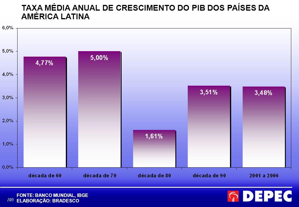 TAXA MÉDIA ANUAL DE CRESCIMENTO DO PIB DOS PAÍSES DA AMÉRICA LATINA
