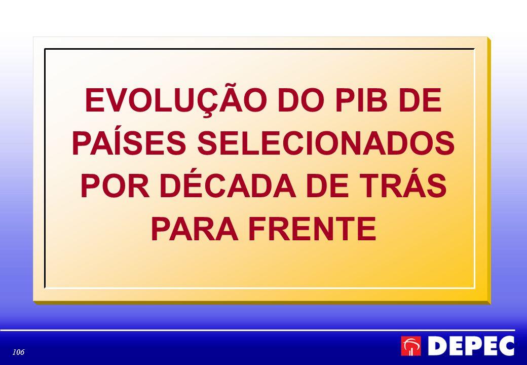 EVOLUÇÃO DO PIB DE PAÍSES SELECIONADOS POR DÉCADA DE TRÁS PARA FRENTE