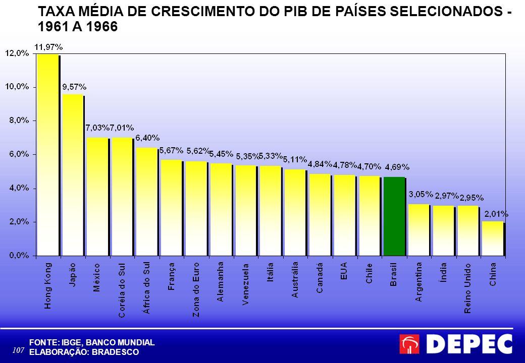 TAXA MÉDIA DE CRESCIMENTO DO PIB DE PAÍSES SELECIONADOS - 1961 A 1966