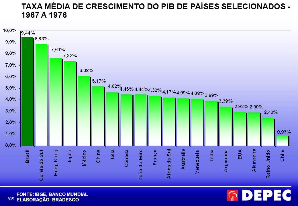 TAXA MÉDIA DE CRESCIMENTO DO PIB DE PAÍSES SELECIONADOS - 1967 A 1976