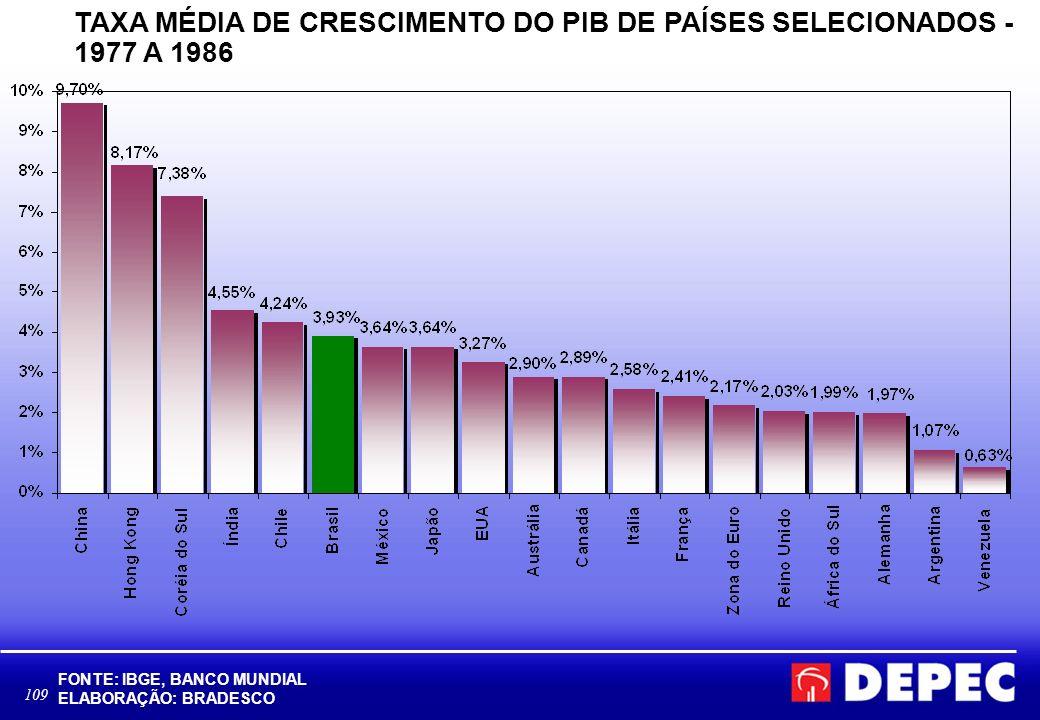 TAXA MÉDIA DE CRESCIMENTO DO PIB DE PAÍSES SELECIONADOS - 1977 A 1986