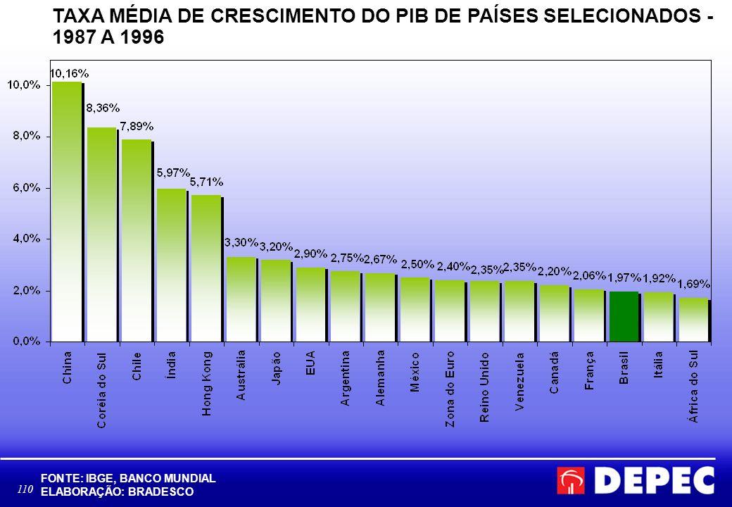 TAXA MÉDIA DE CRESCIMENTO DO PIB DE PAÍSES SELECIONADOS - 1987 A 1996