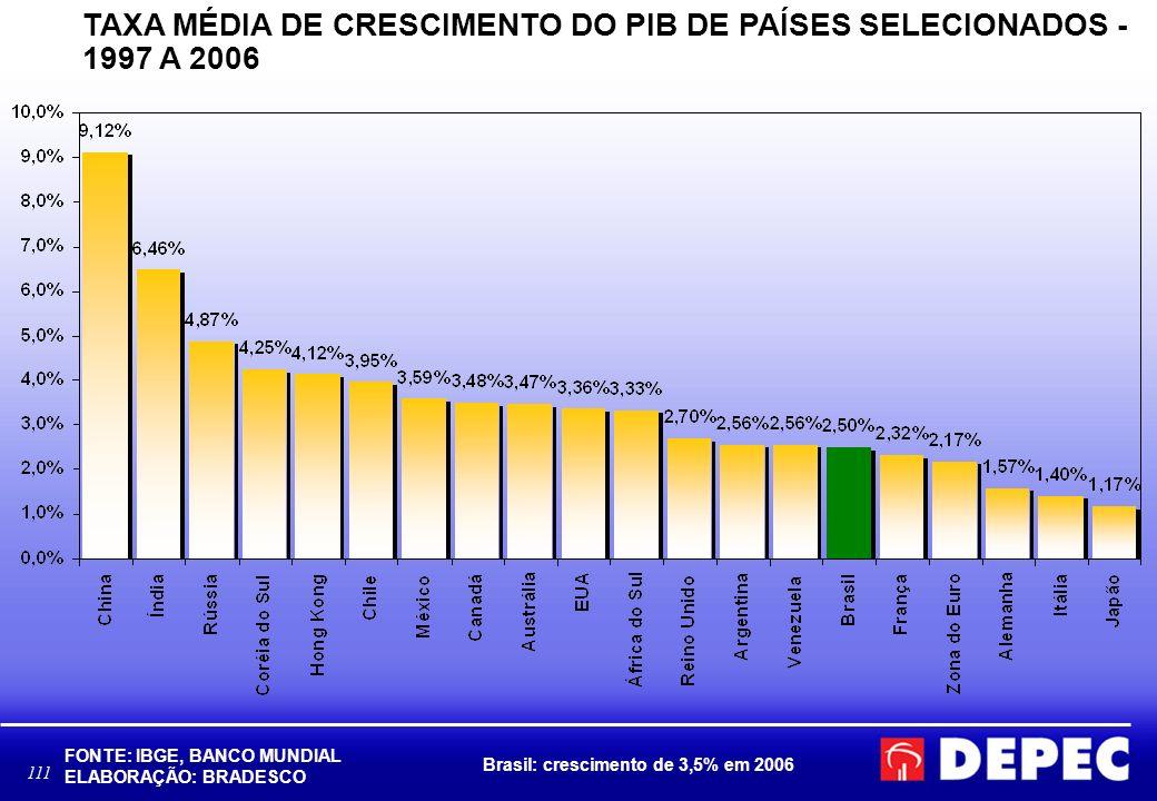 TAXA MÉDIA DE CRESCIMENTO DO PIB DE PAÍSES SELECIONADOS - 1997 A 2006