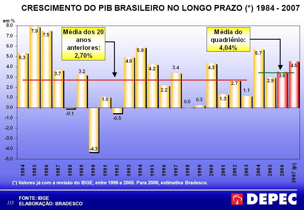 CRESCIMENTO DO PIB BRASILEIRO NO LONGO PRAZO (*) 1984 - 2007