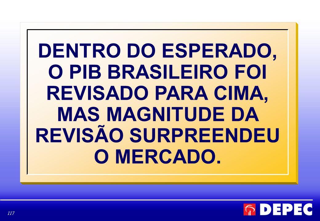 DENTRO DO ESPERADO, O PIB BRASILEIRO FOI REVISADO PARA CIMA, MAS MAGNITUDE DA REVISÃO SURPREENDEU O MERCADO.