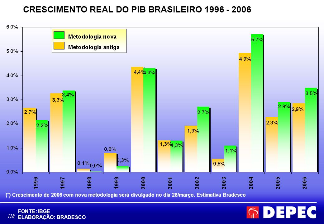 CRESCIMENTO REAL DO PIB BRASILEIRO 1996 - 2006