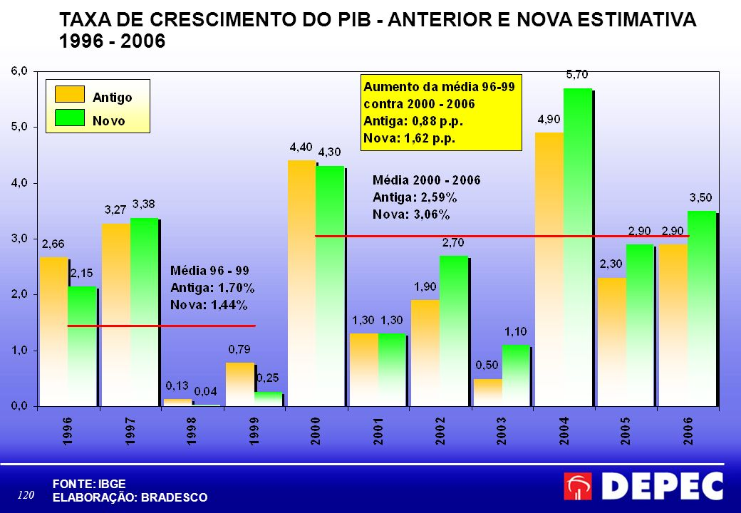 TAXA DE CRESCIMENTO DO PIB - ANTERIOR E NOVA ESTIMATIVA 1996 - 2006