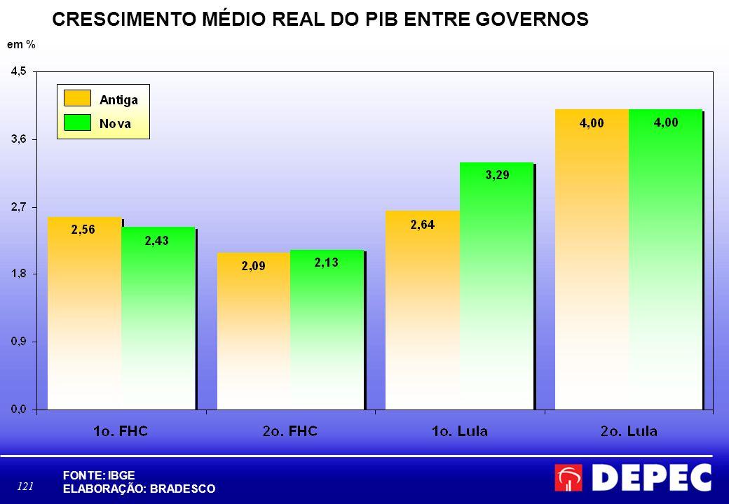 CRESCIMENTO MÉDIO REAL DO PIB ENTRE GOVERNOS