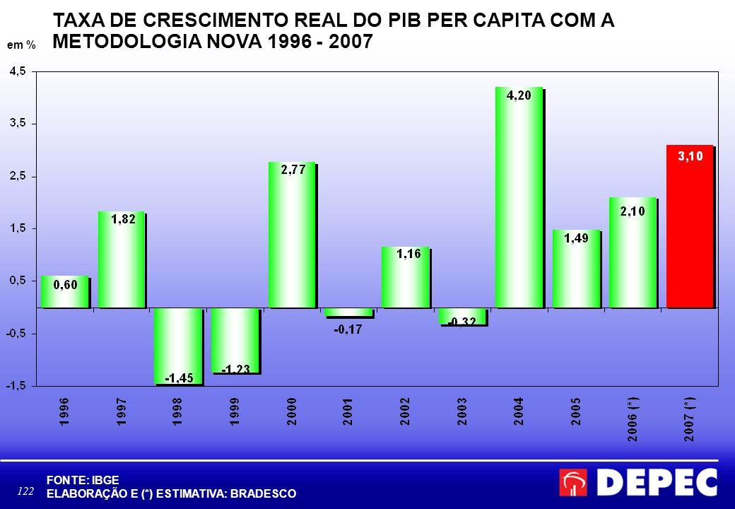 TAXA DE CRESCIMENTO REAL DO PIB PER CAPITA COM A METODOLOGIA NOVA 1996 - 2007
