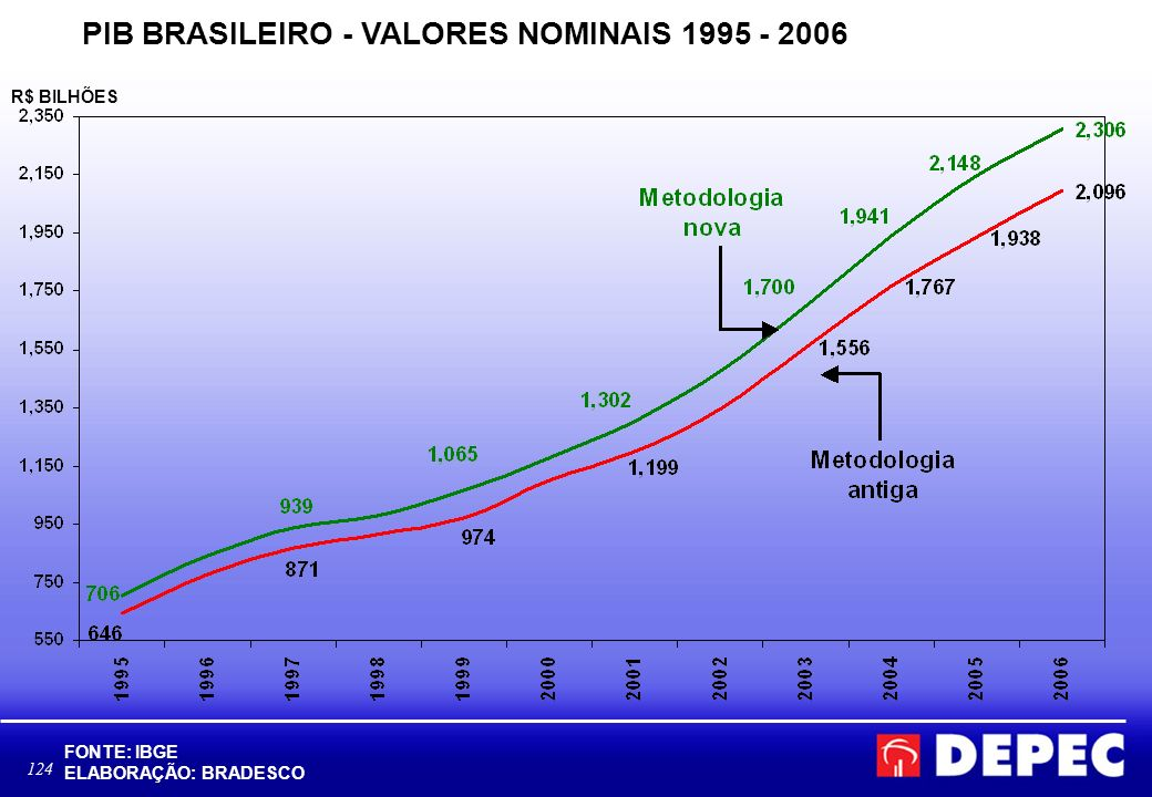 PIB BRASILEIRO - VALORES NOMINAIS 1995 - 2006