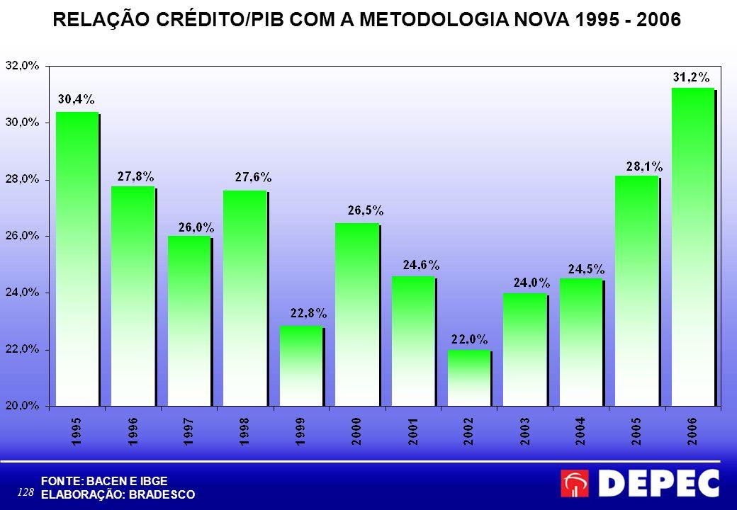 RELAÇÃO CRÉDITO/PIB COM A METODOLOGIA NOVA 1995 - 2006