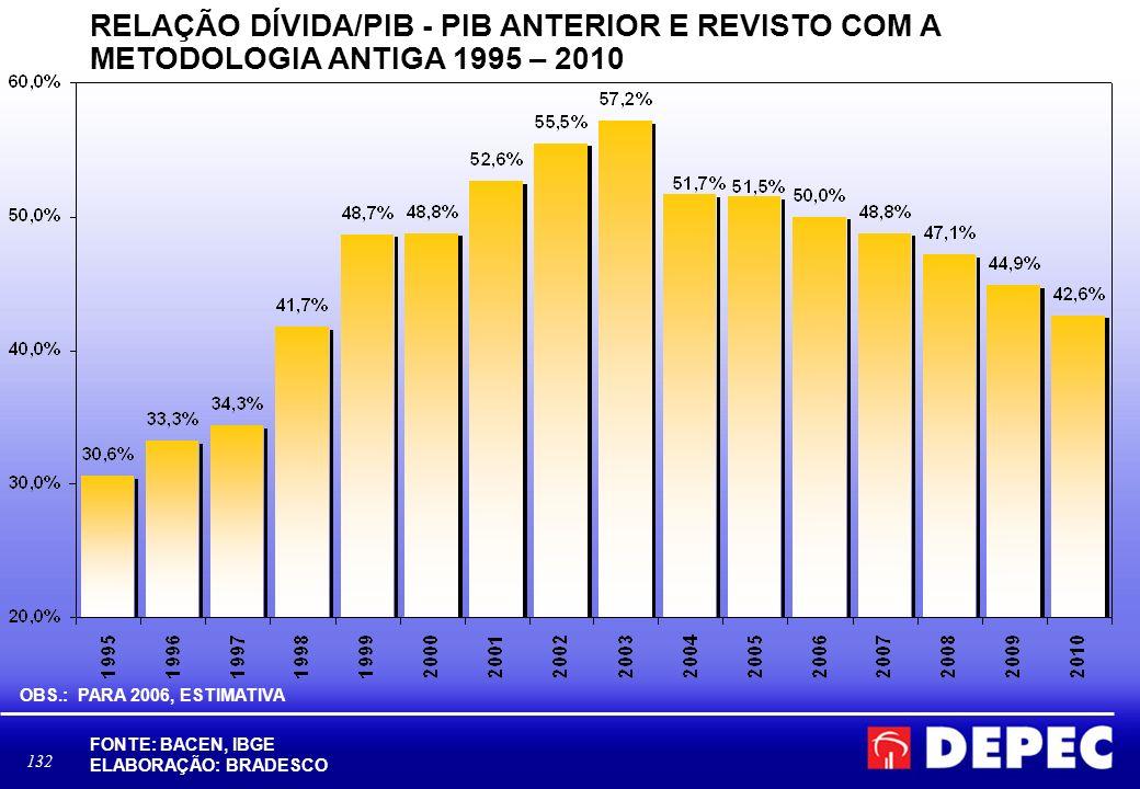 RELAÇÃO DÍVIDA/PIB - PIB ANTERIOR E REVISTO COM A METODOLOGIA ANTIGA 1995 – 2010
