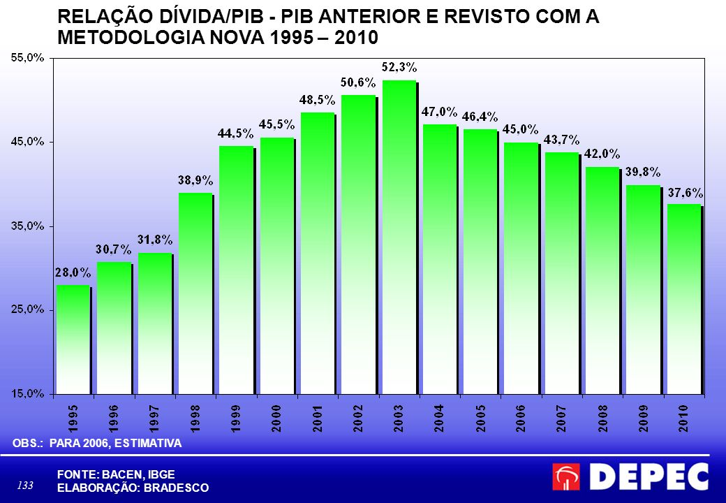 RELAÇÃO DÍVIDA/PIB - PIB ANTERIOR E REVISTO COM A METODOLOGIA NOVA 1995 – 2010