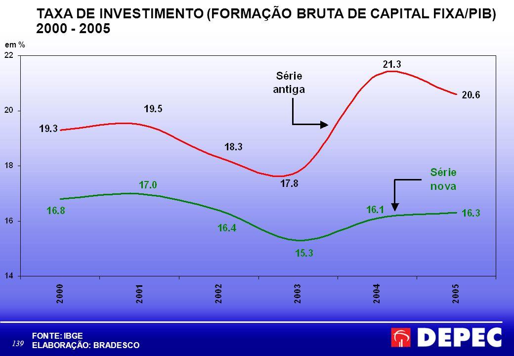 TAXA DE INVESTIMENTO (FORMAÇÃO BRUTA DE CAPITAL FIXA/PIB) 2000 - 2005