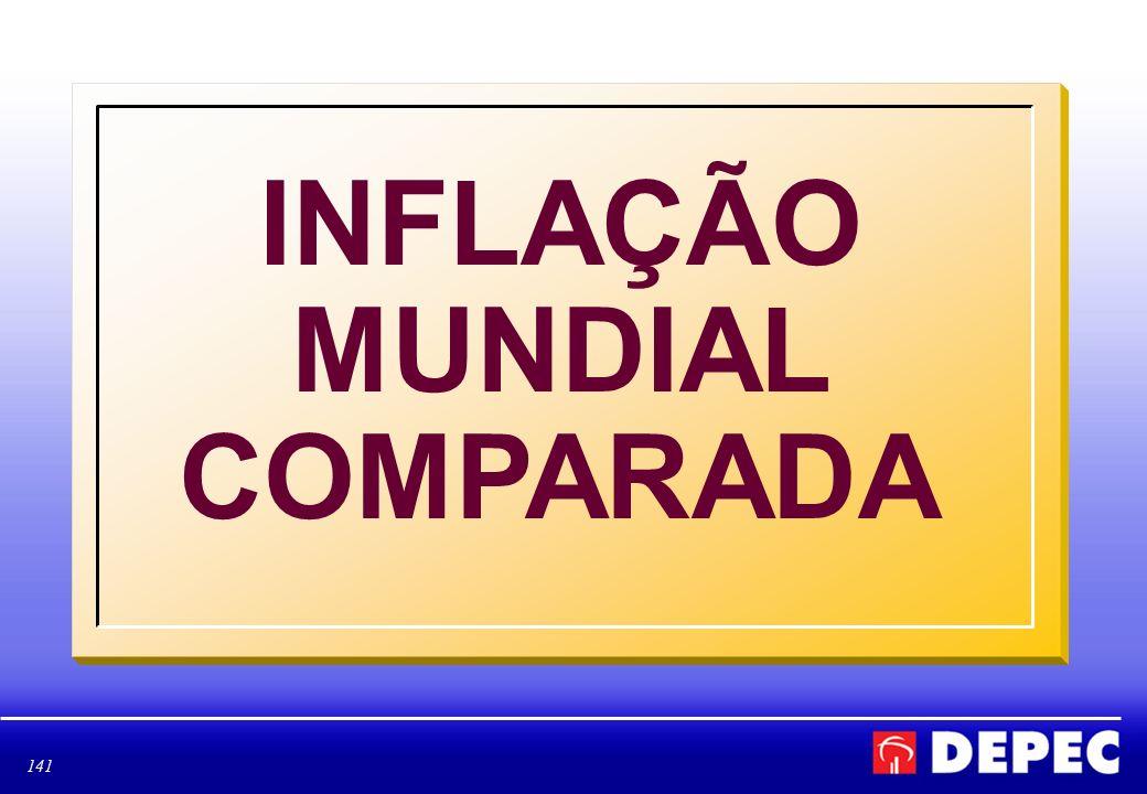INFLAÇÃO MUNDIAL COMPARADA