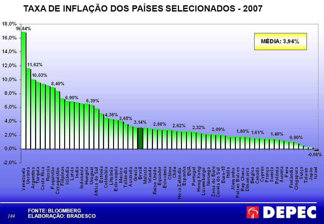 TAXA DE INFLAÇÃO DOS PAÍSES SELECIONADOS - 2007