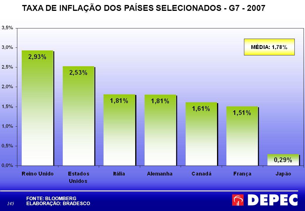 TAXA DE INFLAÇÃO DOS PAÍSES SELECIONADOS - G7 - 2007
