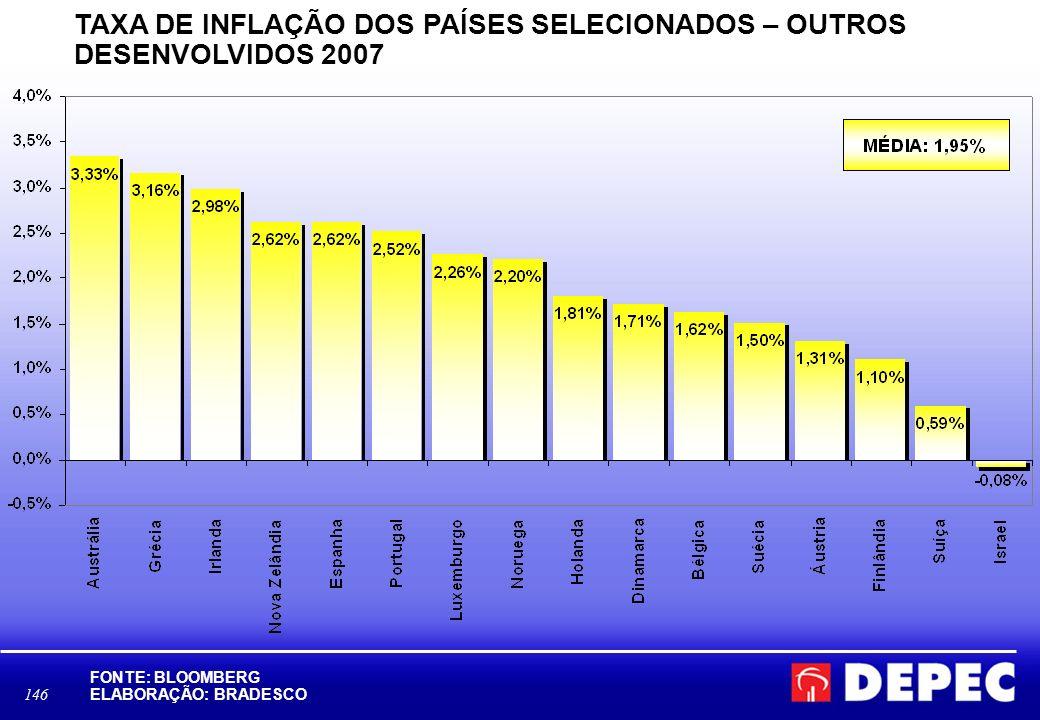 TAXA DE INFLAÇÃO DOS PAÍSES SELECIONADOS – OUTROS DESENVOLVIDOS 2007