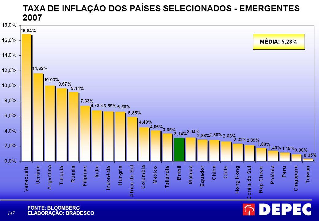 TAXA DE INFLAÇÃO DOS PAÍSES SELECIONADOS - EMERGENTES 2007
