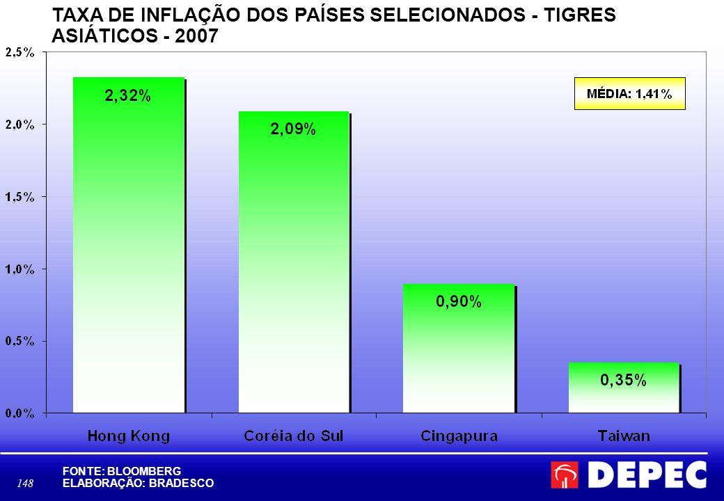 TAXA DE INFLAÇÃO DOS PAÍSES SELECIONADOS - TIGRES ASIÁTICOS - 2007
