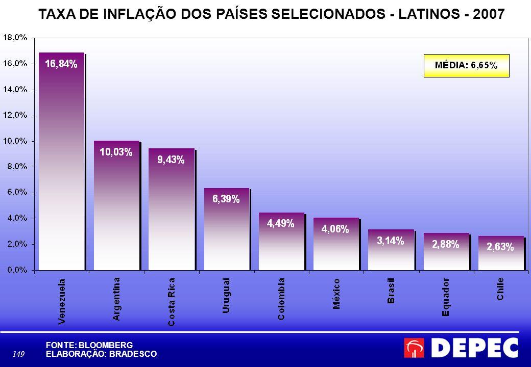 TAXA DE INFLAÇÃO DOS PAÍSES SELECIONADOS - LATINOS - 2007